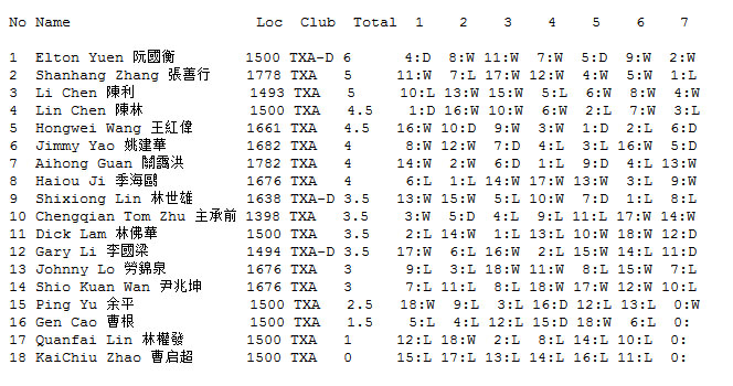 Final results of Toronto Speed Xiangqi Open, Winter Season