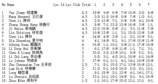 TXA open speed xiangqi tournament, February 2014, results
