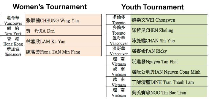 Delson Cup women's and youth tournament