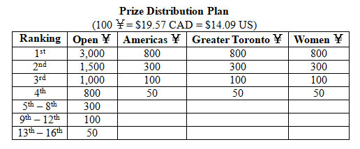 Prize distribution for first online Toronto Undercover Xiangqi Open